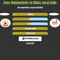 Enes Mahmutović vs Maks Juraj Celic h2h player stats