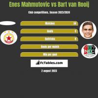 Enes Mahmutovic vs Bart van Rooij h2h player stats