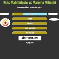 Enes Mahmutović vs Maroine Mihoubi h2h player stats