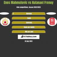 Enes Mahmutovic vs Natanael Frenoy h2h player stats