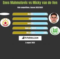 Enes Mahmutovic vs Micky van de Ven h2h player stats