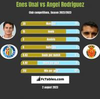 Enes Unal vs Angel Rodriguez h2h player stats