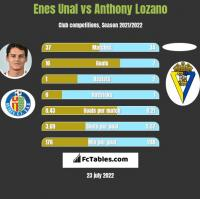 Enes Unal vs Anthony Lozano h2h player stats
