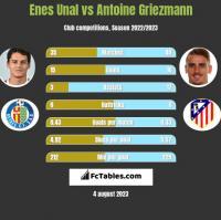 Enes Unal vs Antoine Griezmann h2h player stats