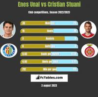 Enes Unal vs Cristian Stuani h2h player stats