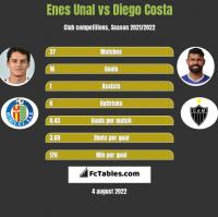 Enes Unal vs Diego Costa h2h player stats