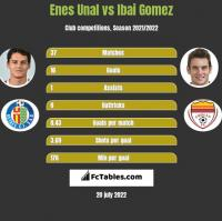 Enes Unal vs Ibai Gomez h2h player stats