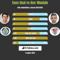 Enes Unal vs Iker Muniain h2h player stats