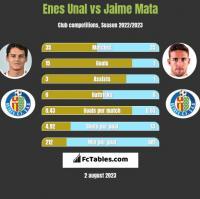 Enes Unal vs Jaime Mata h2h player stats