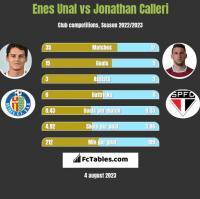 Enes Unal vs Jonathan Calleri h2h player stats