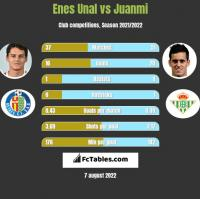 Enes Unal vs Juanmi h2h player stats