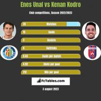 Enes Unal vs Kenan Kodro h2h player stats
