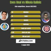Enes Unal vs Nikola Kalinic h2h player stats
