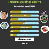 Enes Unal vs Patrick Roberts h2h player stats
