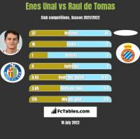 Enes Unal vs Raul de Tomas h2h player stats