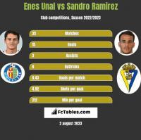 Enes Unal vs Sandro Ramirez h2h player stats