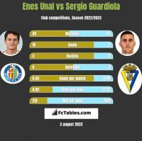 Enes Unal vs Sergio Guardiola h2h player stats