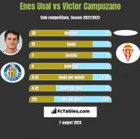 Enes Unal vs Victor Campuzano h2h player stats