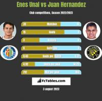 Enes Unal vs Juan Hernandez h2h player stats