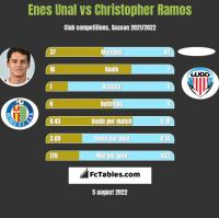 Enes Unal vs Christopher Ramos h2h player stats