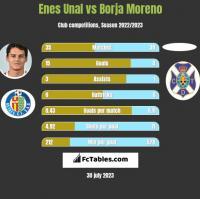 Enes Unal vs Borja Moreno h2h player stats