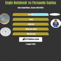 Engin Bekdemir vs Fernando Santos h2h player stats