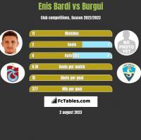 Enis Bardi vs Burgui h2h player stats