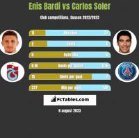 Enis Bardi vs Carlos Soler h2h player stats