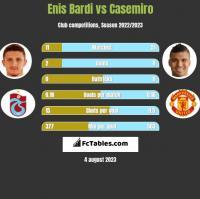 Enis Bardi vs Casemiro h2h player stats