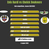 Enis Bardi vs Cheick Doukoure h2h player stats