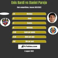 Enis Bardi vs Daniel Parejo h2h player stats
