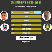 Enis Bardi vs Daniel Wass h2h player stats