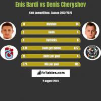 Enis Bardi vs Denis Czeryszew h2h player stats