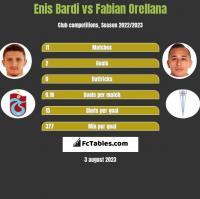 Enis Bardi vs Fabian Orellana h2h player stats