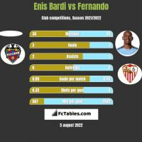 Enis Bardi vs Fernando h2h player stats