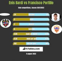 Enis Bardi vs Francisco Portillo h2h player stats