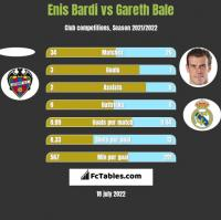 Enis Bardi vs Gareth Bale h2h player stats