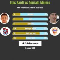 Enis Bardi vs Gonzalo Melero h2h player stats