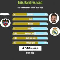 Enis Bardi vs Isco h2h player stats