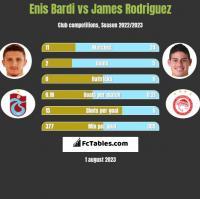 Enis Bardi vs James Rodriguez h2h player stats