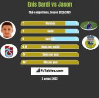 Enis Bardi vs Jason h2h player stats