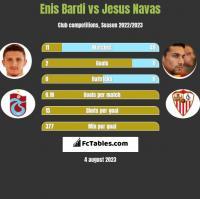 Enis Bardi vs Jesus Navas h2h player stats