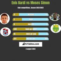 Enis Bardi vs Moses Simon h2h player stats