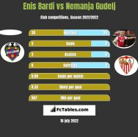 Enis Bardi vs Nemanja Gudelj h2h player stats