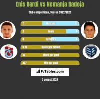 Enis Bardi vs Nemanja Radoja h2h player stats