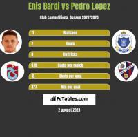 Enis Bardi vs Pedro Lopez h2h player stats