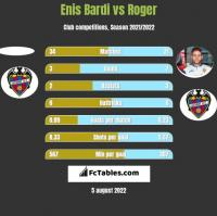 Enis Bardi vs Roger h2h player stats