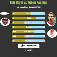 Enis Bardi vs Ruben Rochina h2h player stats