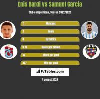Enis Bardi vs Samuel Garcia h2h player stats