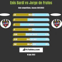 Enis Bardi vs Jorge de Frutos h2h player stats